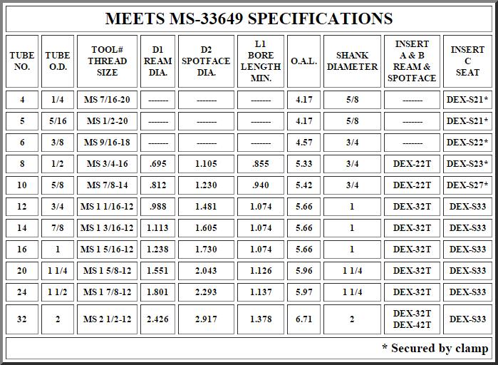 Dexport Tool Mfg Co Catalogue Ms33649 Indexable Carbide